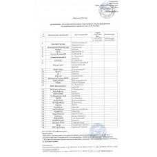 Перечень (реестр) организаций-изготовителей бетонных и растворных смесей, разрешенных для транспортного строительства на 11.01.2021 г.